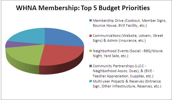 Budget Priorities FY2014